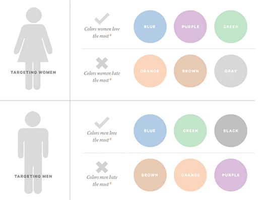 3 dati demografici del targeting per colore