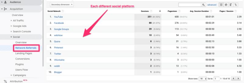 Referral di rete di Google Analytics