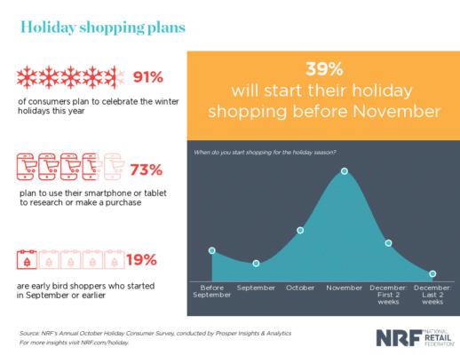 tendenze tipiche dello shopping natalizio dei consumatori