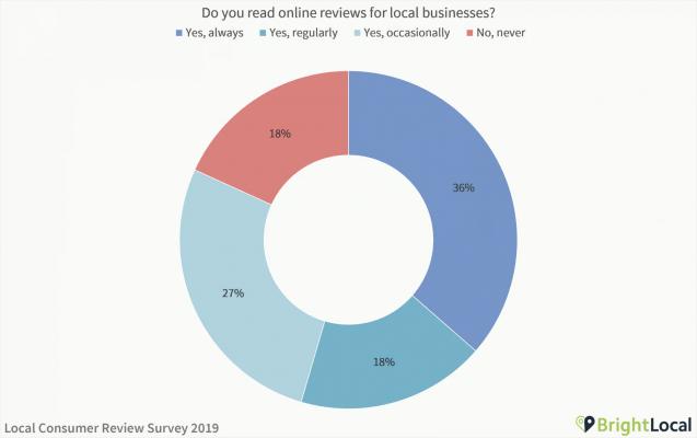 il grafico mostra la frequenza con cui i consumatori leggono le recensioni online delle attività commerciali locali