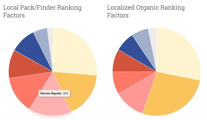 le recensioni online sono un segnale di ranking di Google