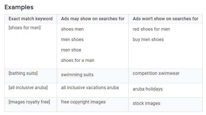 esempi di parole chiave a corrispondenza esatta per gli annunci Google