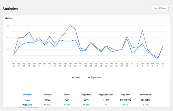 Dashboard di analisi di Beehive